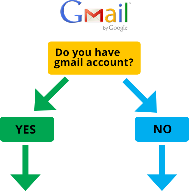 Do You Have Gmail Account - John Blake - West Perth